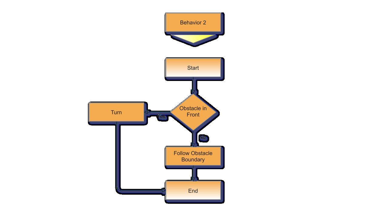 Bug0 Algorithm Behavior 2