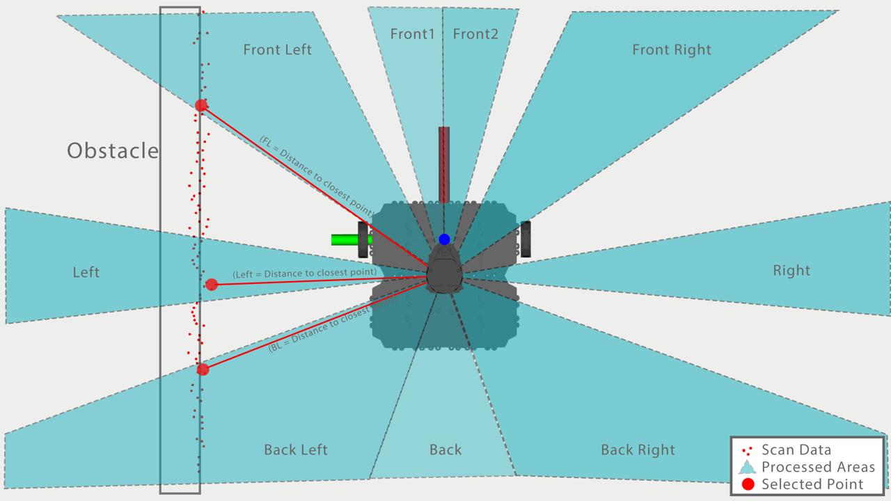 TB3 Behavior 2 Lidar Sensor Interpretation.jpg