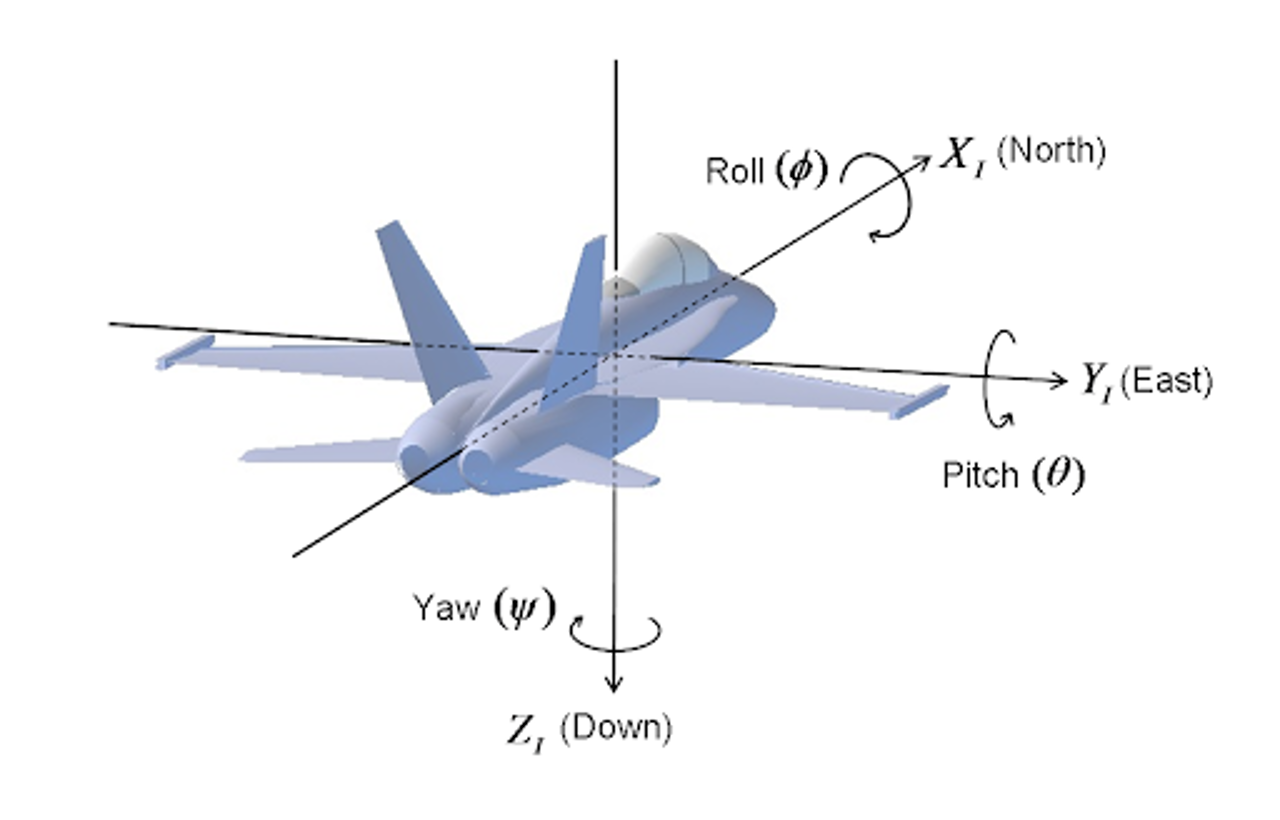 Euler Angles (Roll Pitch Yaw).png