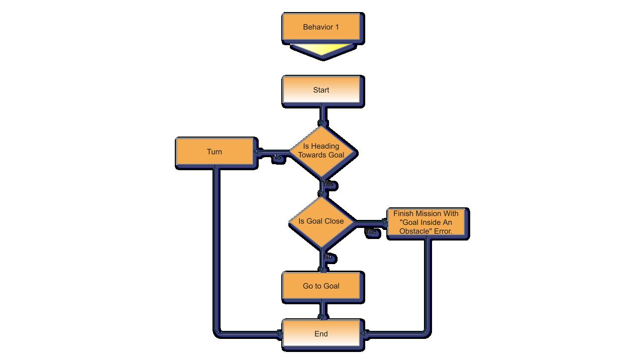 Bug0 Algorithm Behavior 1