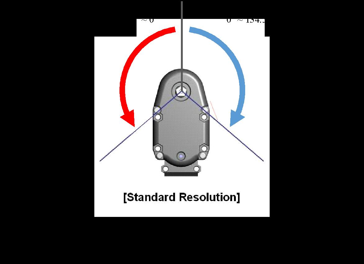 Sam-3 Smart Servo Motor Angles