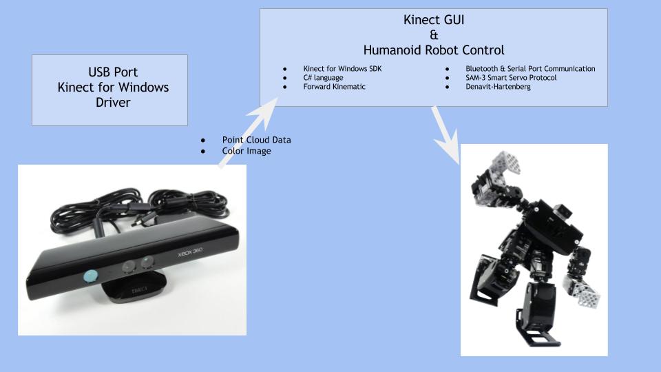 Project Description Architecture Flow Chart